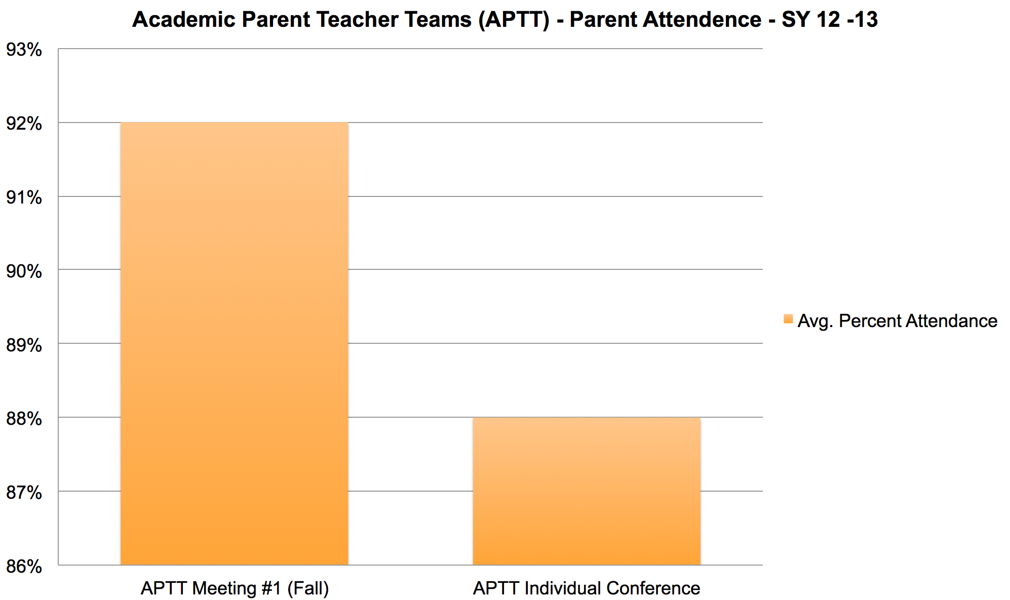 Not your father's parent-teacher conference APTTChart