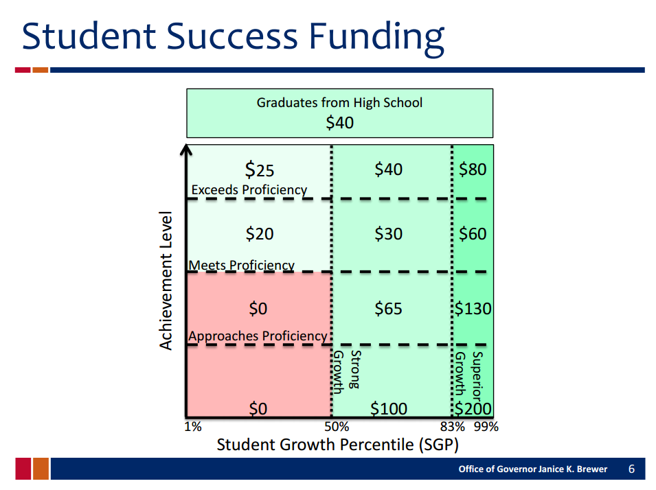 New funding proposal would reward schools for students' success StudentSuccessFundingGraphicUpdate022814