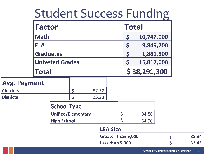 New funding proposal would reward schools for students' success StudentSuccessFundingMoneyInside1