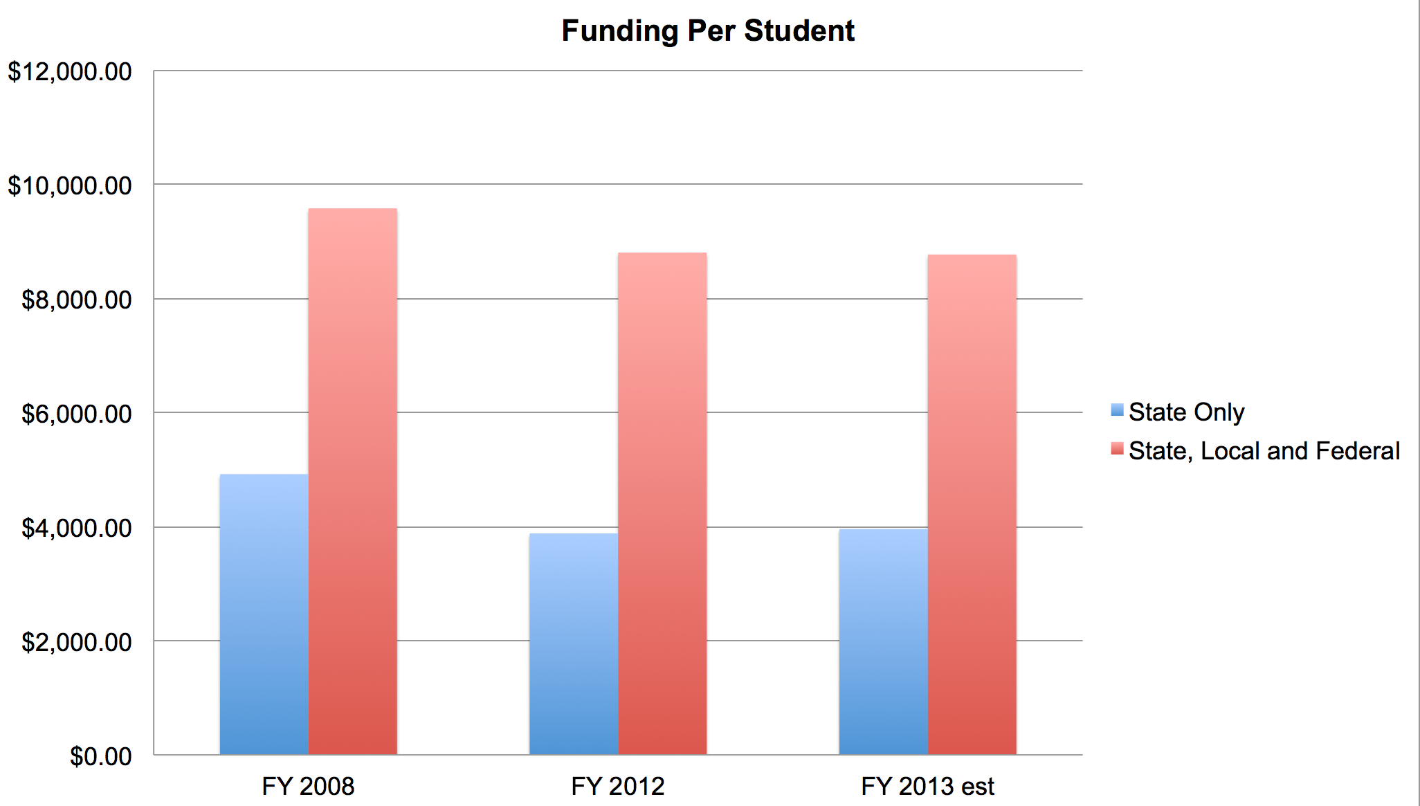 Per student spending rises slightly this year after falling for five PerStudentFundingChart