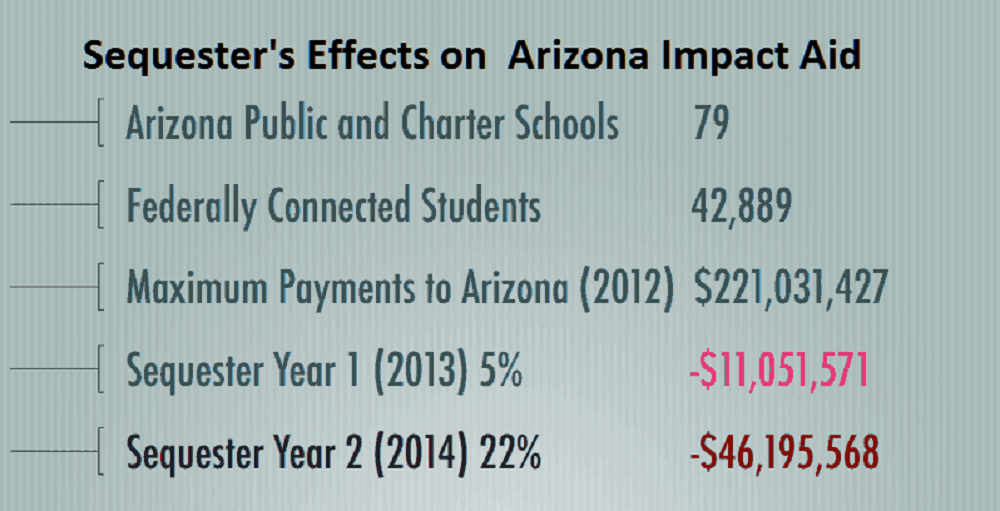 Sequestration hurting Arizona schools that receive Impact Aid SequesterChartCroppedforHomepage
