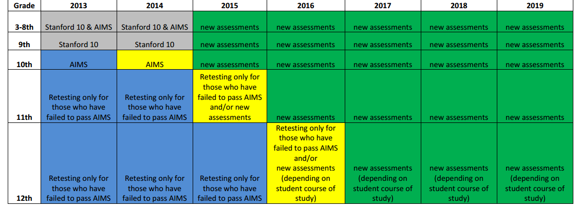 Goodbye, AIMS: Process underway for picking new statewide test AIMSTransition2