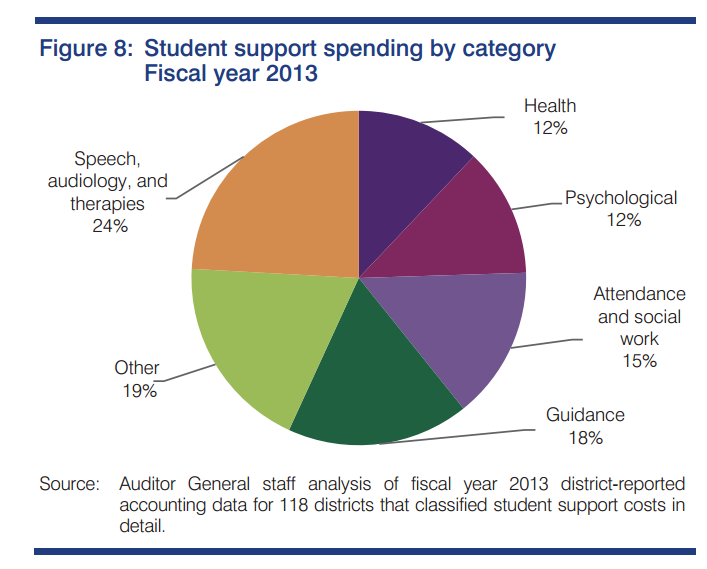 Arizona students' access to school counselors declines, while need rises StudentSupportSpendingGraphicInside