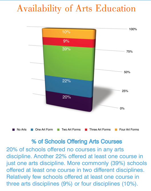 Arts education persists despite 'non-existent' funding ArtsAvailabillity