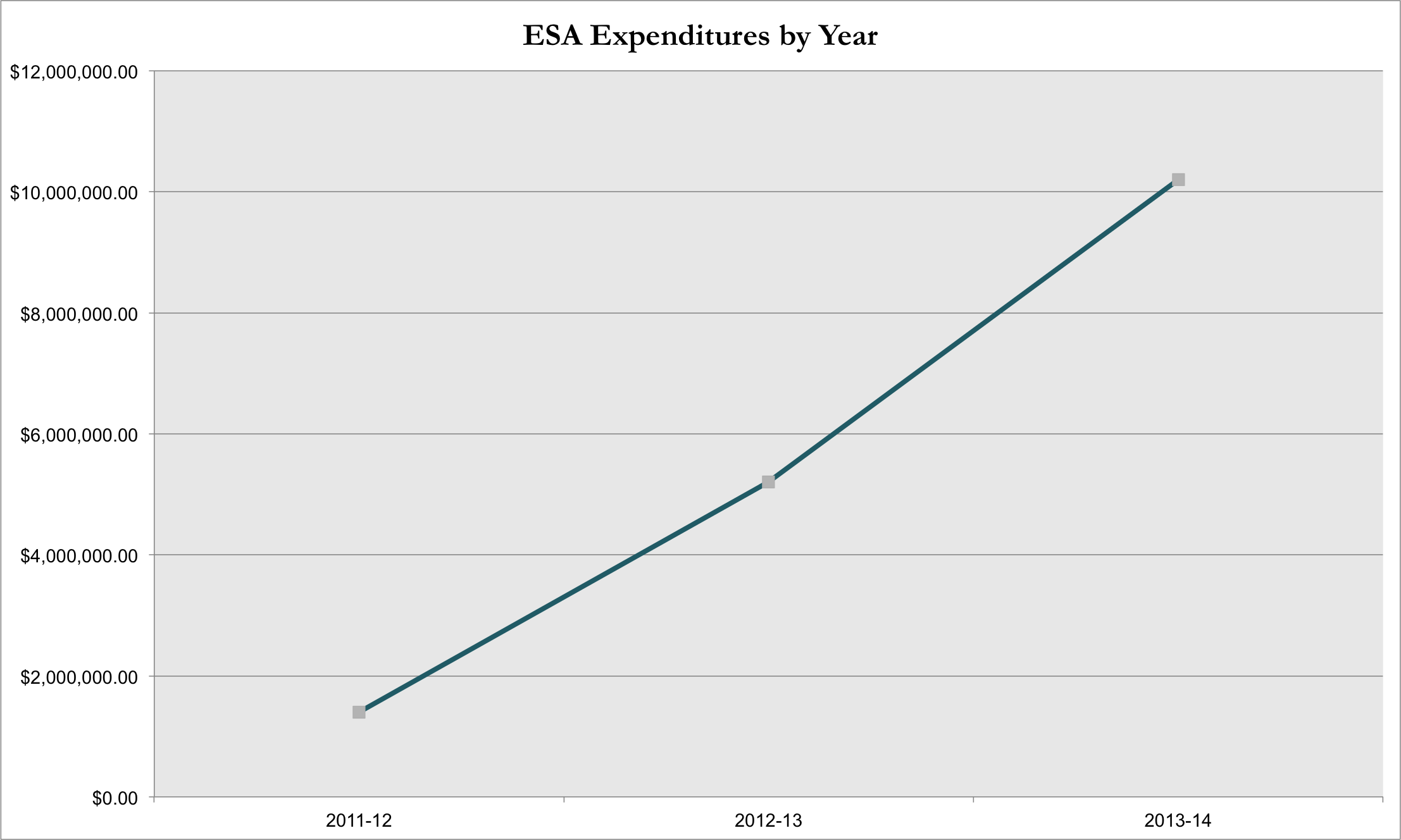Empowerment Scholarship Accounts: Who qualifies, how money is spent ESA-Expenditures-by-Year