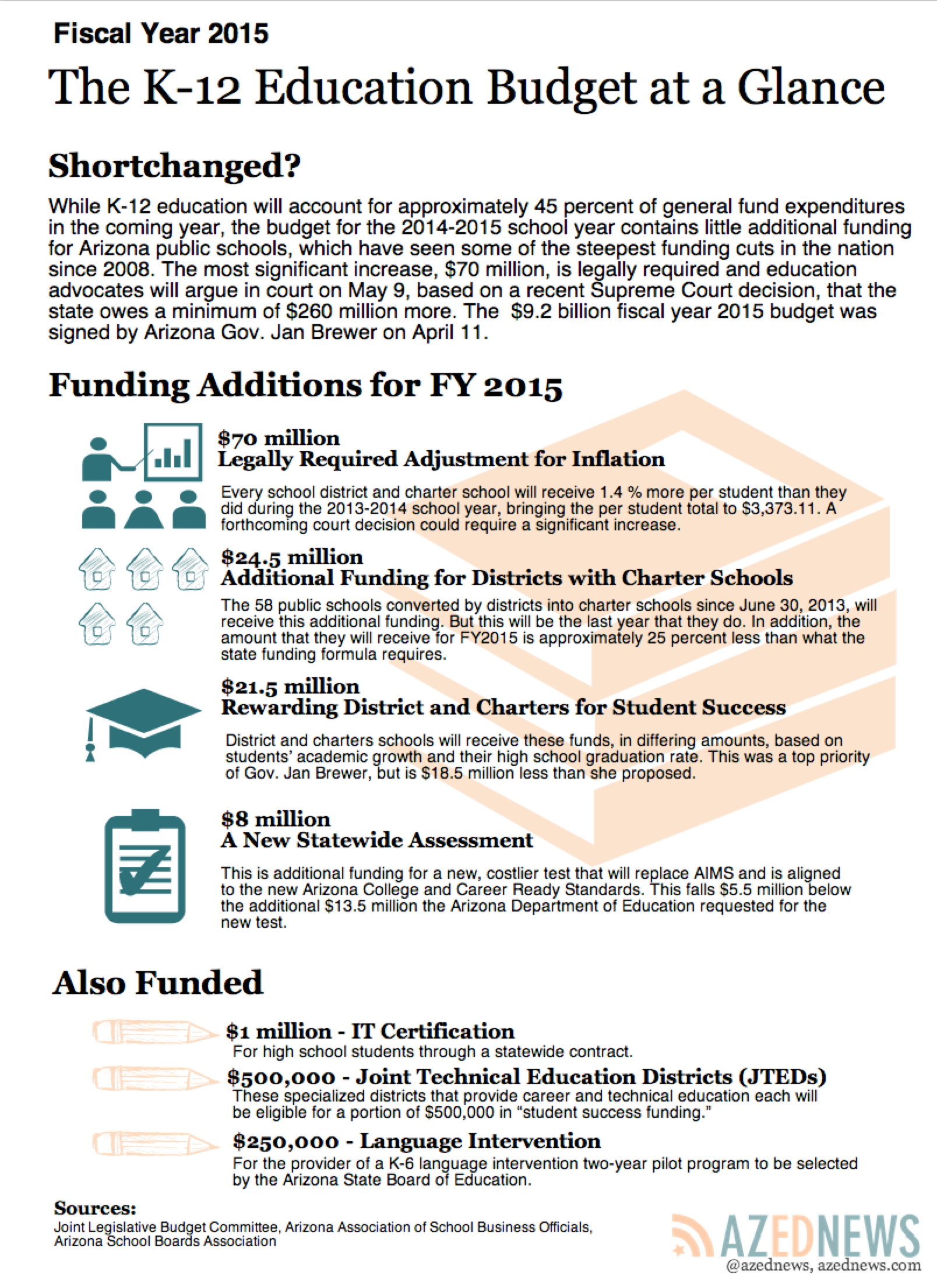 New state budget contains little in additional funding for education budget-graph-revised1