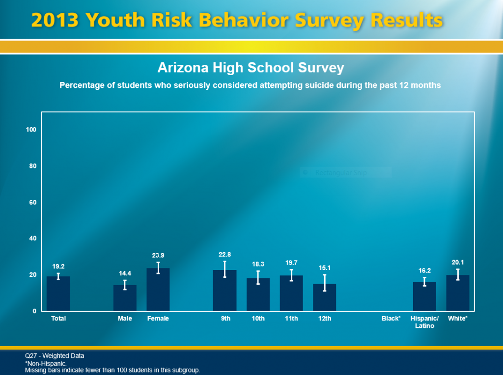 Creating 'safe' school cultures is key to preventing bullying, violence ArizonaHighSchoolSuicideGraph-1024x764