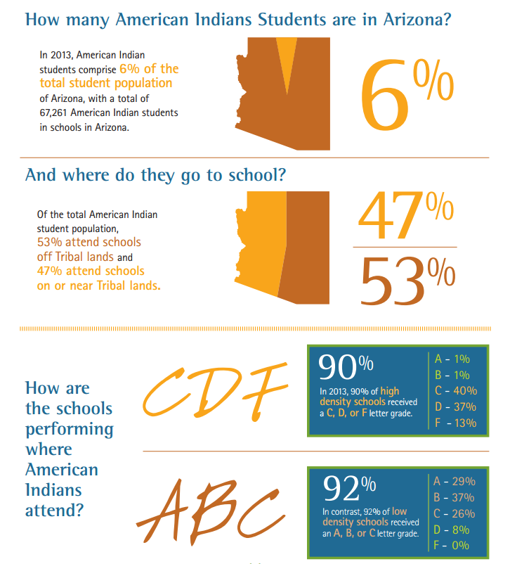 Native American leaders, educators seek ways to increase students' success StateOfIndianEducationInfoGraphic1