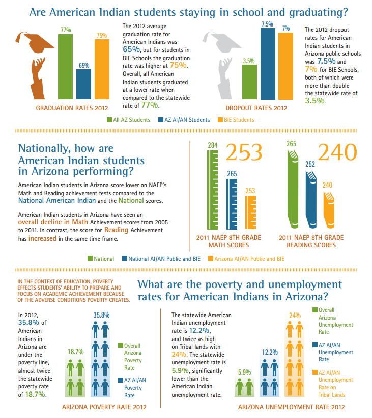 Native American leaders, educators seek ways to increase students' success StateOfIndianEducationInfoGraphic2
