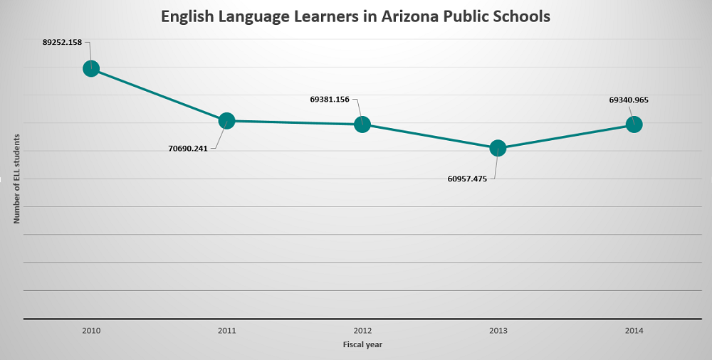 Changes considered to boost gains for AZ's 69K English Language Learners ELL-Students-in-AZChart