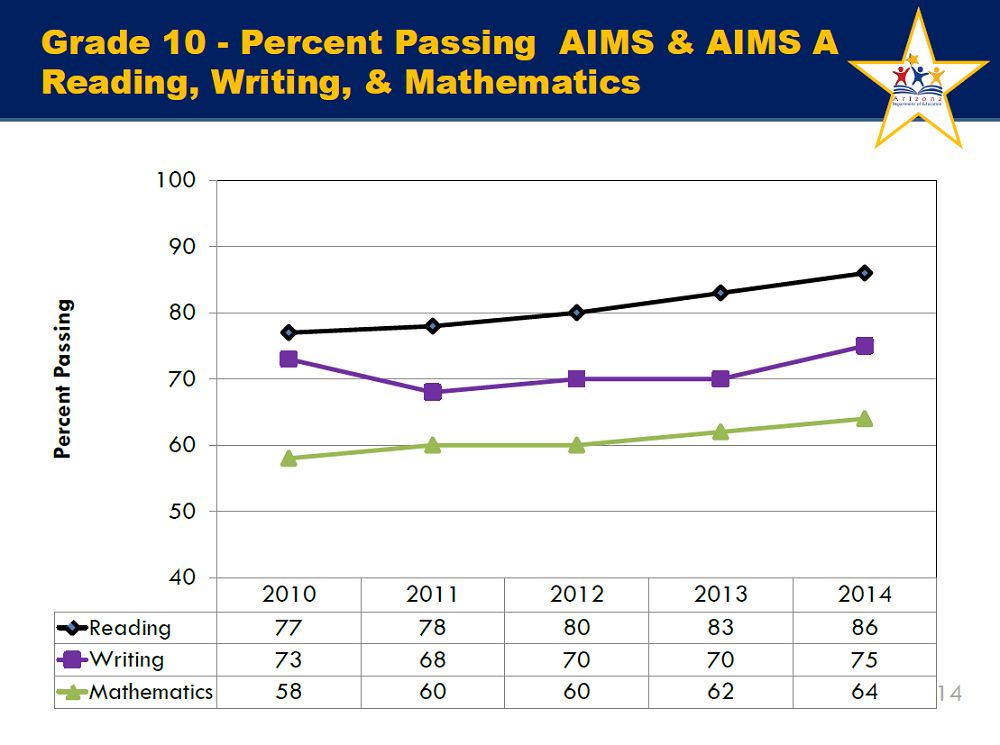 2/3 of schools rated A or B, students show gains on AIMS Grade10AIMSInside1