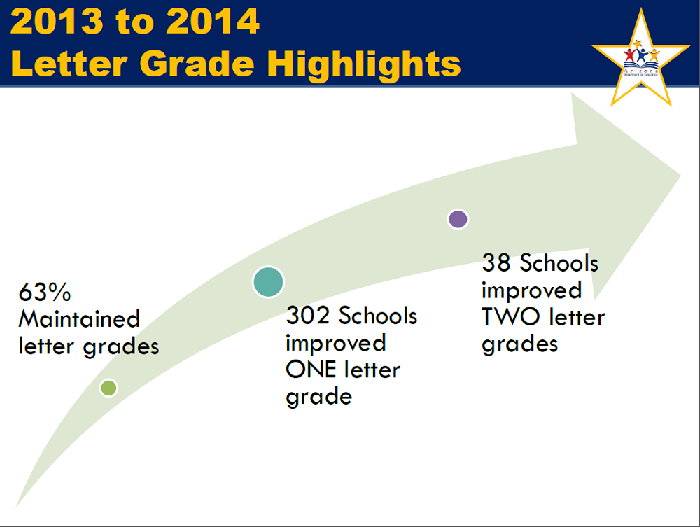 2/3 of schools rated A or B, students show gains on AIMS LetterGradeHighlightsInside