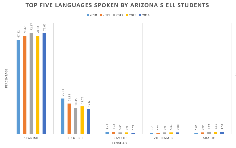 Changes considered to boost gains for AZ's 69K English Language Learners TopFiveLanguagesSpokenByELLStudentsHP