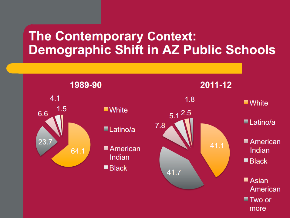 Race, ethnicity, poverty factor into the re-segregation of Arizona's schools JeannePowersPublicSchoolsOverTime