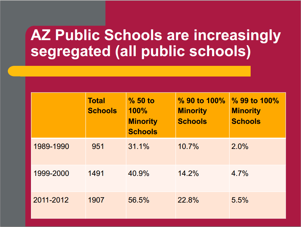 Race, ethnicity, poverty factor into the re-segregation of Arizona's schools PublicSchoolsSegregation