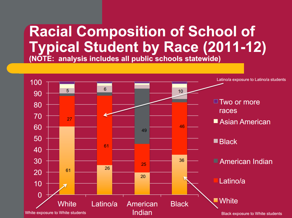Race, ethnicity, poverty factor into the re-segregation of Arizona's schools RacialCompositionofSchools