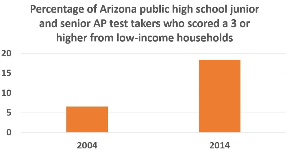 Arizona students show growth in 2014 College Board Results APLowIncome3orAboveLarger1000