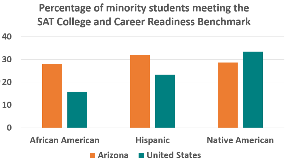 Arizona students show growth in 2014 College Board Results MinoritiesSATBenchmarkLarger1000