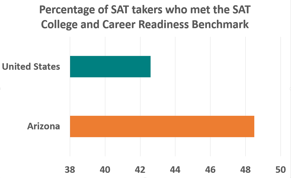 Arizona students show growth in 2014 College Board Results SATBenchmarkChartLarger1000