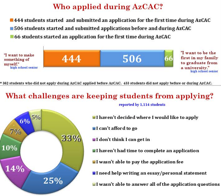 Campaign helps 14,000 high school seniors complete college applications AZCollegeApplicationCampaignInfographic1