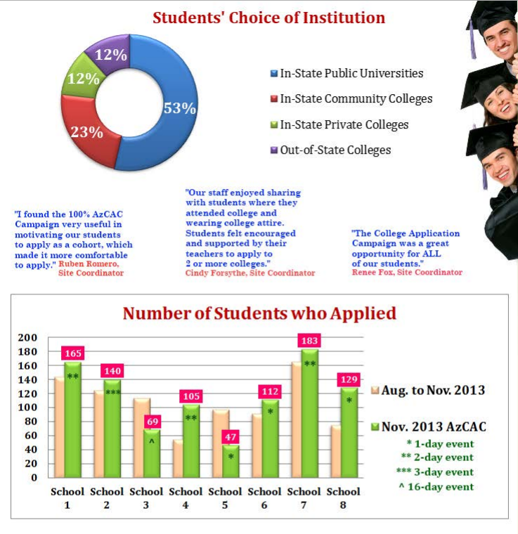 Campaign helps 14,000 high school seniors complete college applications AZCollegeApplicationCampaignInfographic2