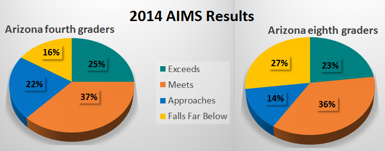 Groups multiplying efforts to help students, parents with new math standards 2014AIMSResults4th8thChart