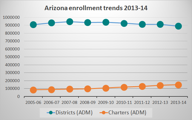 Where Arizona students learn and what is spent on them ArizonaEnrollmentTrends