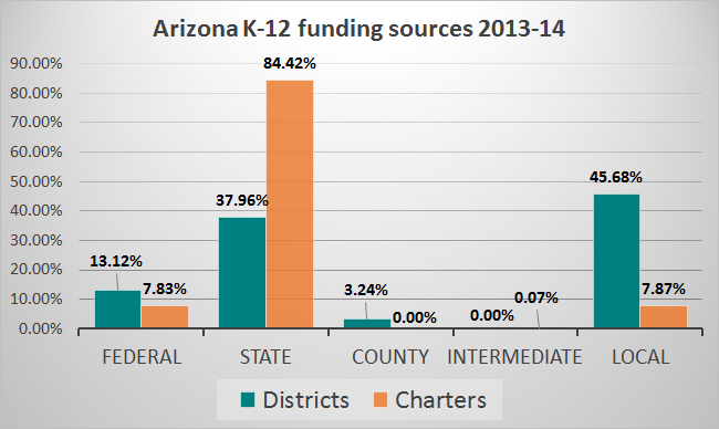 Where Arizona students learn and what is spent on them ArizonaK12FundingSources