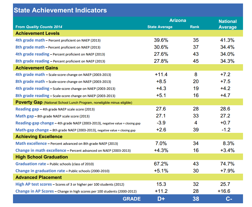 Report: AZ posts achievement gains, gets F in per-student funding ArizonaStateAchievementIndicators