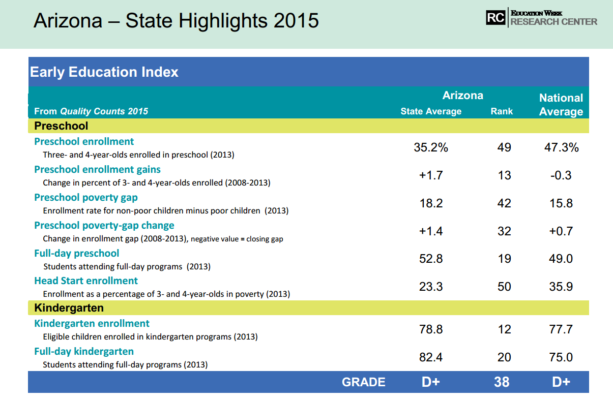 Arizona scores high in early education enrollment EarlyEducationIndex