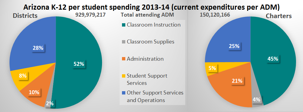 Where Arizona students learn and what is spent on them FinaleEditedAZPerStudentSpendingDoublePieChart