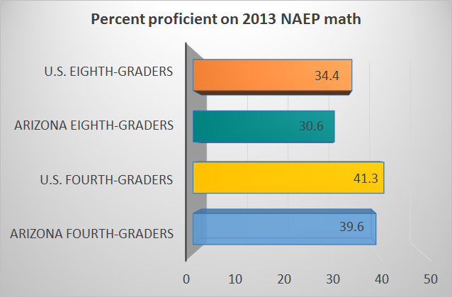 Groups multiplying efforts to help students, parents with new math standards PercentProficientOn2013NAEPMath