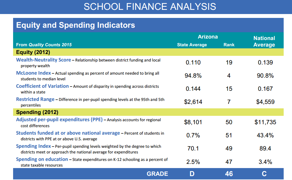 Report: AZ posts achievement gains, gets F in per-student funding SchoolFinanceAnalysisTable