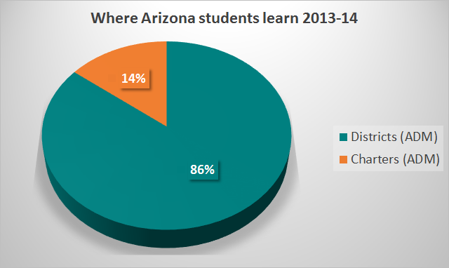 Where Arizona students learn and what is spent on them WhereArizonaStudentsLearn