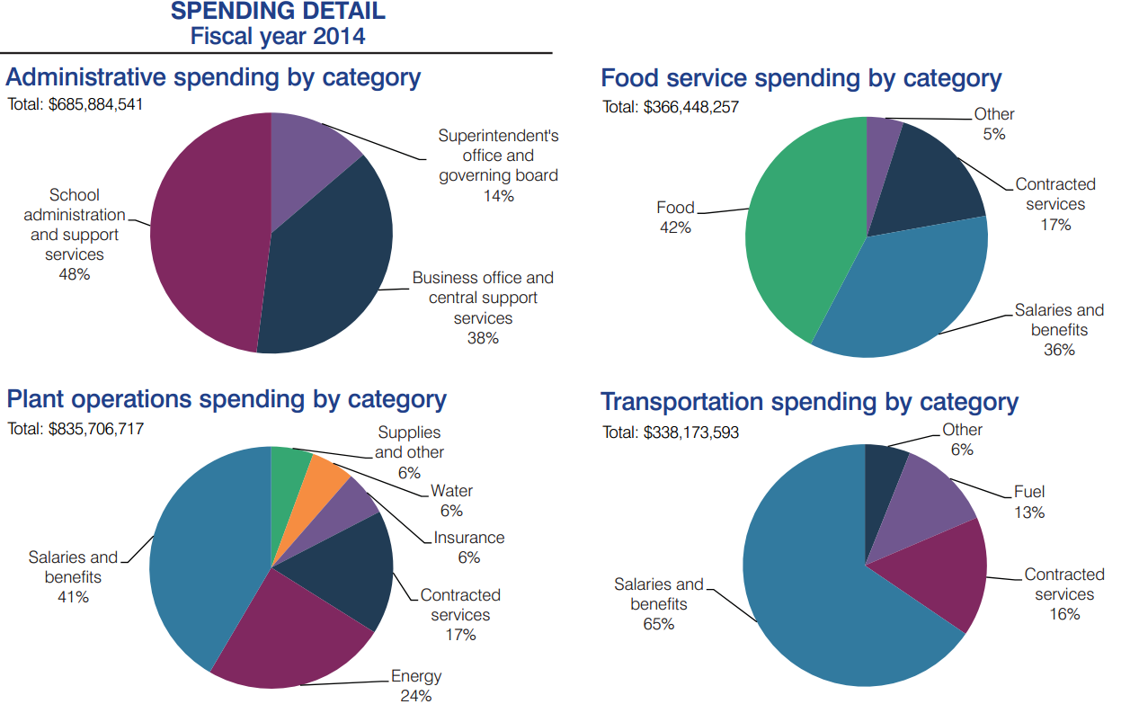 Arizona classroom spending holds steady in report released by Auditor General AdminPlantFoodTransportChart