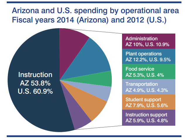 Arizona classroom spending holds steady in report released by Auditor General ArizonaDistrictClassroomSpending2014Chart