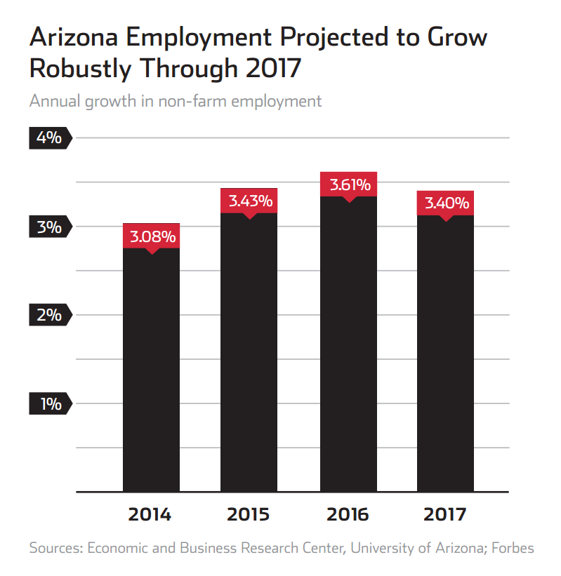Education central to attracting jobs to Arizona ArizonaEmploymentProjections799