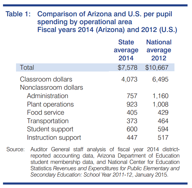 Arizona classroom spending holds steady in report released by Auditor General ArizonaNationalOperationalSpendingChart