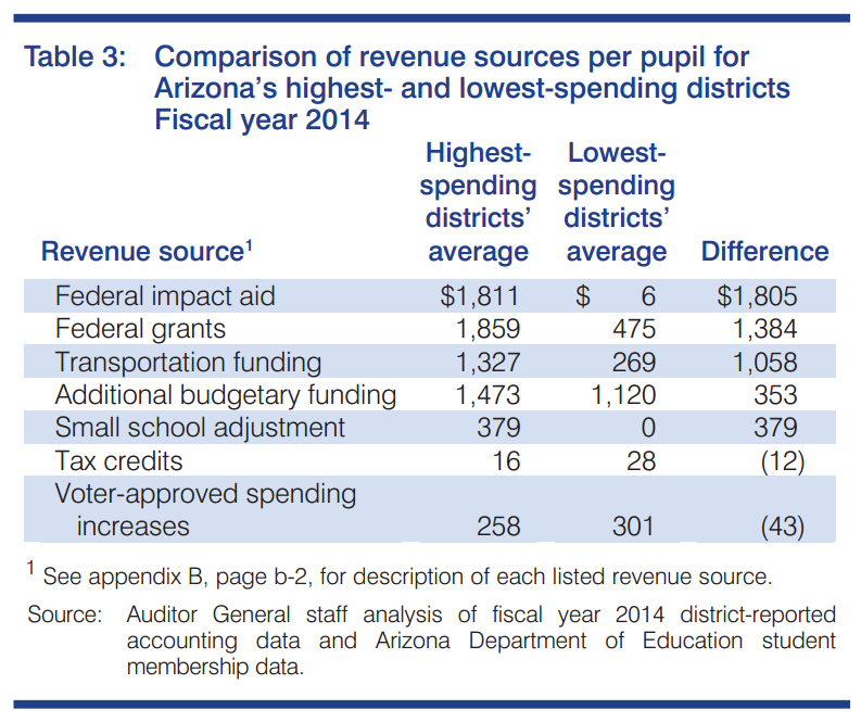 Arizona classroom spending holds steady in report released by Auditor General RevenueSourcesHighAndLow
