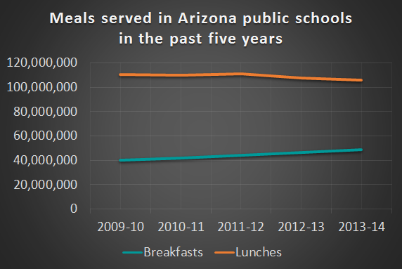 School breakfast grows to boost learning, attendance MealsServedAZPastFiveYears