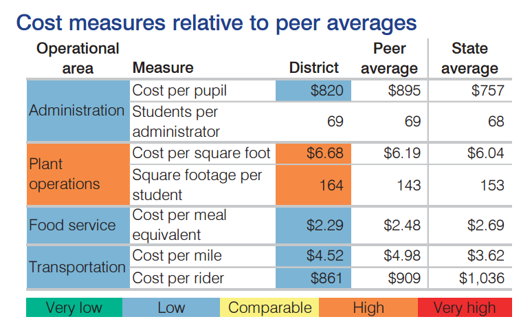 Proposed state budgets could penalize districts providing extra student support OsborneCostMeasurestoPeersChart