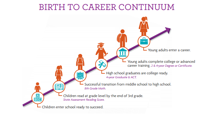 Thriving Together launched to prepare  youth for success in school, workforce Thriving-Together-Birth-to-Career-Continuum