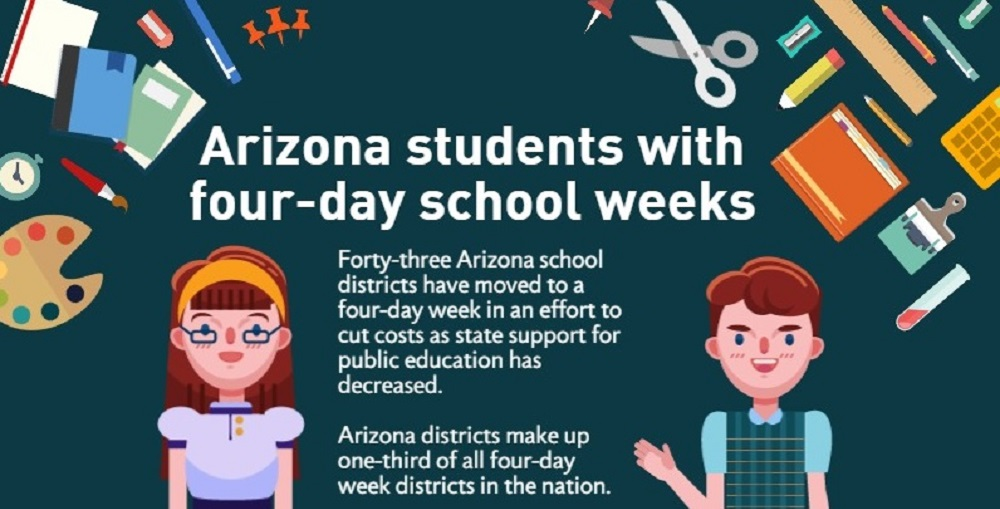 A Portion Of The AZEdNews Arizona Students With Four-day School Weeks Infographic By Lisa Irish/AZEdNews
