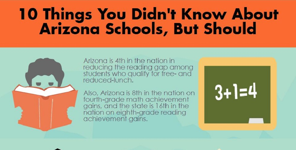 A Portion Of AZEdNews 10 Things You Didnt Know Infographic By Lisa Irish/AZEdNews