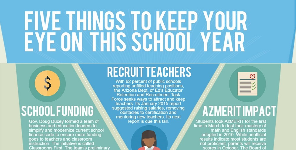 A Portion Of The AZEdNews Infographic 2015 Five Things To Keep Your Eye On This School Year. Infographic By Lisa Irish/AZEdNews