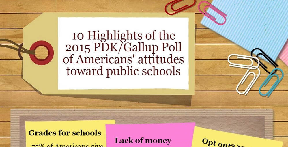 Portion Of A 2015 PDK Gallup Poll Infographic By Lisa Irish/AZEdNews