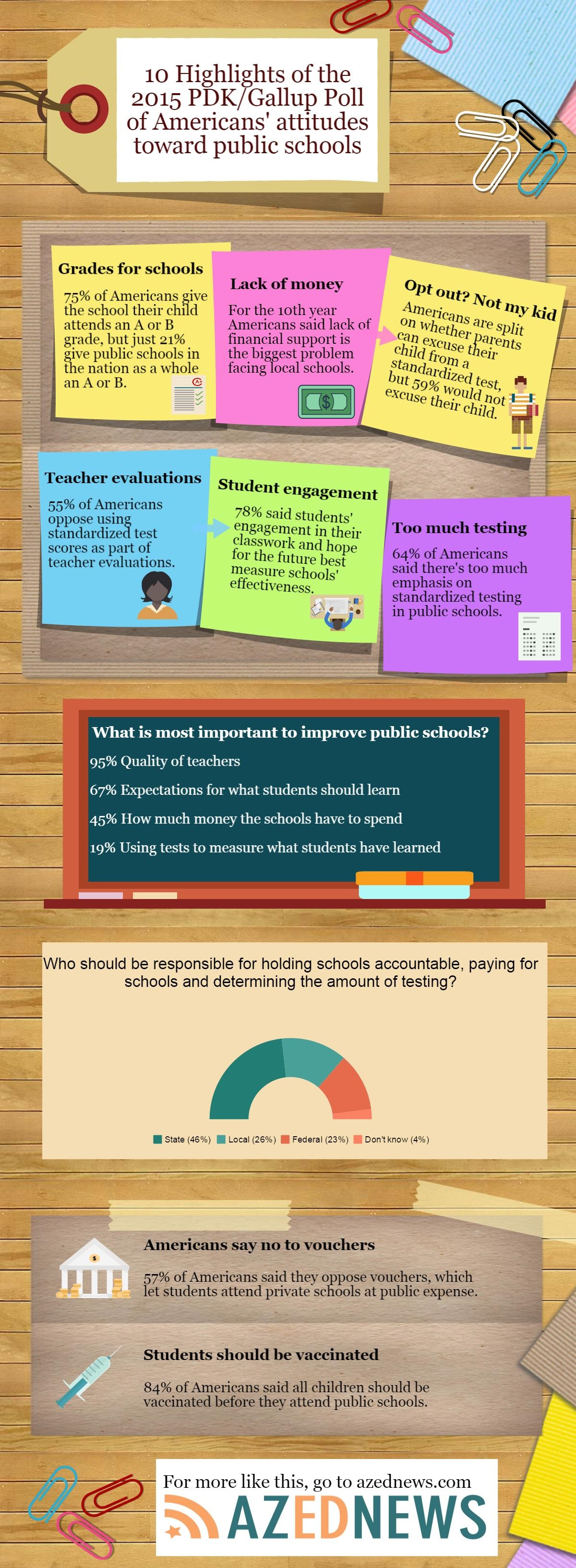 10 highlights of the 2015 PDK/Gallup Poll of Americans' attitudes toward public schools PDK-Gallup-Poll-August-2015-Infographic-4