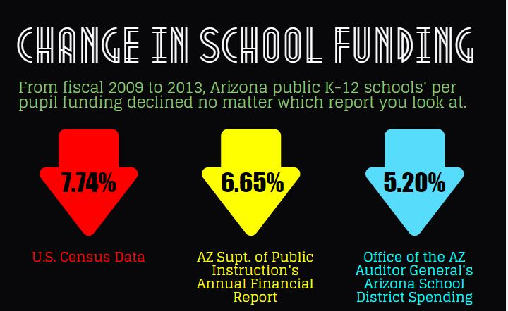 A Portion Of An Infographic On The Change In School Funding In Arizona From 2009 To 2013 By Lisa Irish/AZEdNews