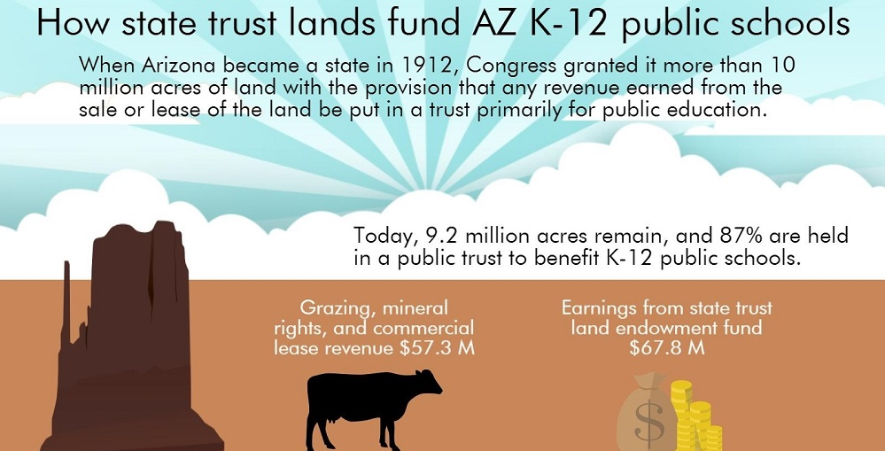 Portion Of A State Trust Land Infographic By Lisa Irish/AZEdNews