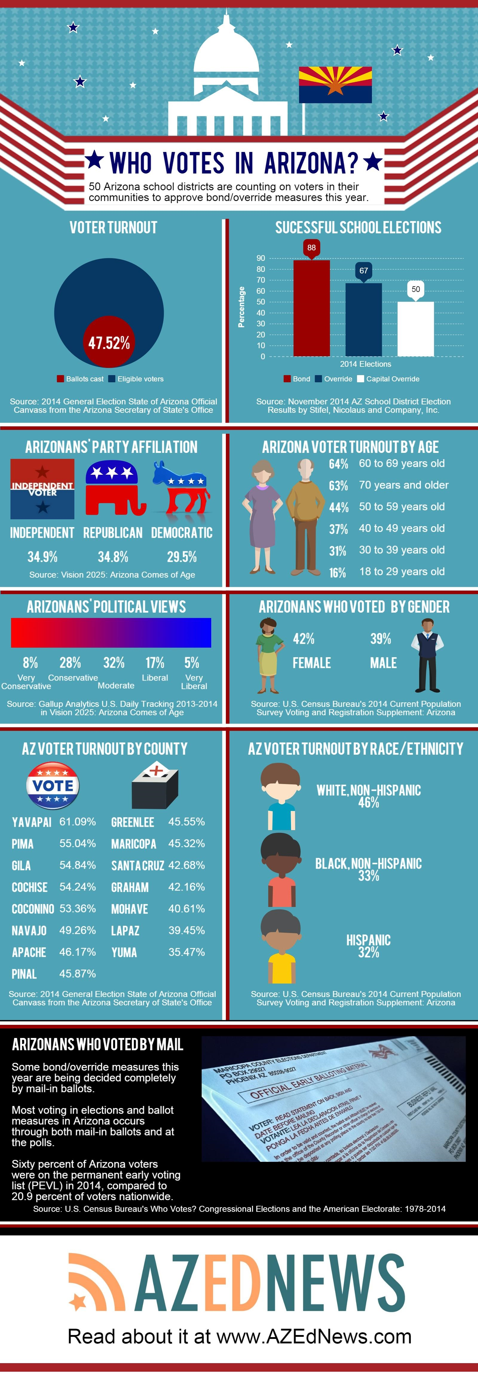 Arizona voters: Who we are, how we vote and how we compare nationally (+ Infographic) FinalEdited3WhoVotesInAZInfographic-3